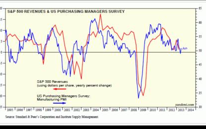 Manufacturing PMI Tracks S&P 500 Revenues Pretty Well