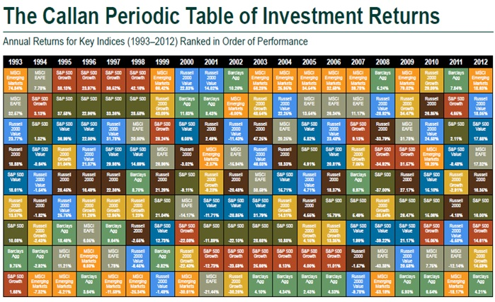 Image result for Callan Periodic Table Asset Class Returns 2016
