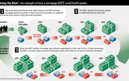Jeff Gundlach Likes Mortgage REITs Now