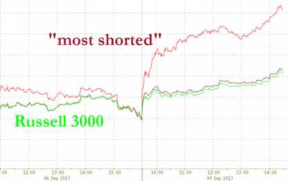 Shorts Are Having Their Worst Day In 15 Months