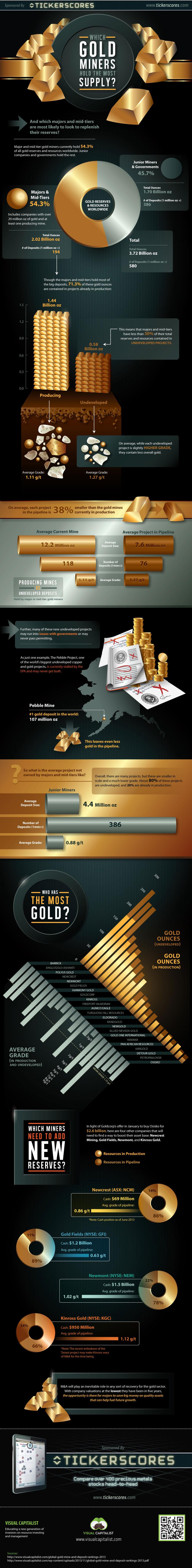 Инфографика по золоту (добыча, запасы, компании и т.д.)