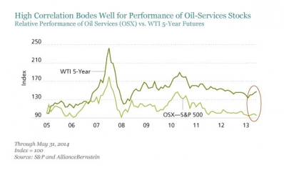 Is Opportunity Bubbling in Oil Pricing?