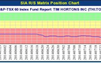 TIM HORTONS INC (THI.TO) TSX – Aug 26, 2014