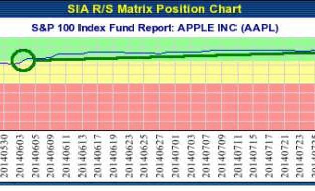 APPLE INC (AAPL) NASDAQ – Aug 28, 2014