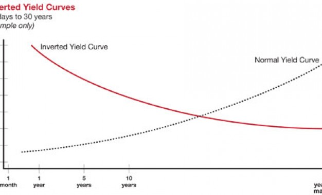Waiting For An Inverted Yield Curve, Waiting For Godot