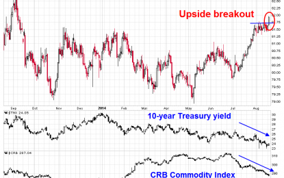 What the USD Breakout Means