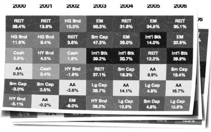 Annual Asset Class Returns