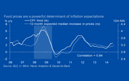 Deutsche Bank: Ignoring Food Price Pressures Could be a Mistake