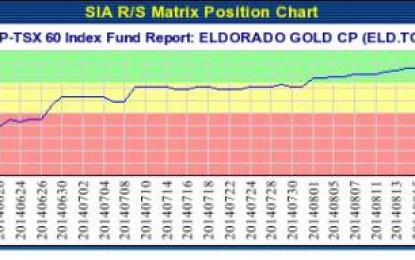 ELDORADO GOLD CP (ELD.TO) TSX – Sep 19, 2014