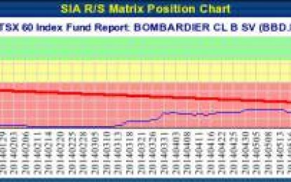 BOMBARDIER CL B SV (BBD.B.TO) TSX – Sep 23, 2014