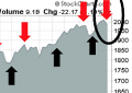 A Tactical Sell Signal, but No Signs of a Major Top