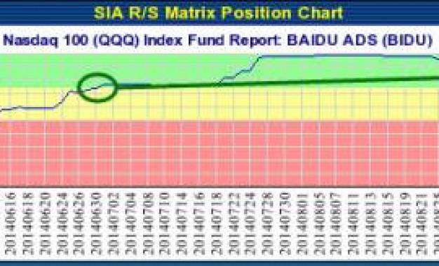 BAIDU ADS (BIDU) NASDAQ – Oct 21, 2014