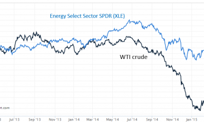 Why Aren't Energy Stocks Down More?