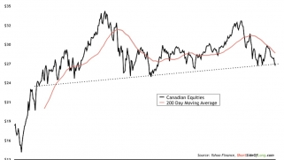 Canadian Equities, and other Global Indices, Now at Critical Support