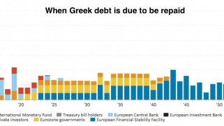"""""""Greece Should See It's Debts Forgiven, Pretty Much Wholesale"""""""