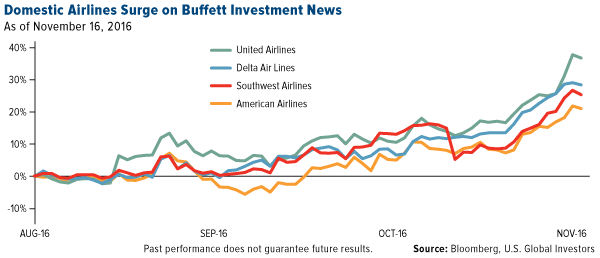 Domestic Airlines Surge Buffett Investment News