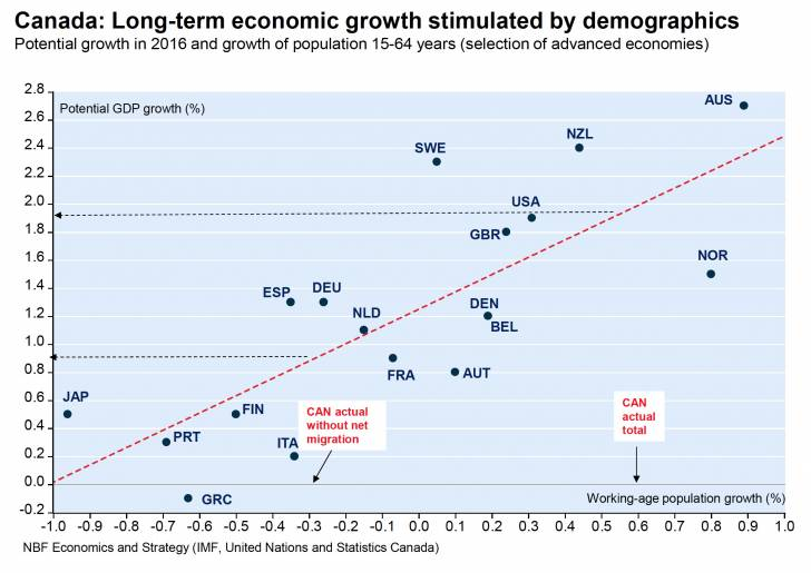 Canada Long Term Economic Growth Stimulated By Demographics