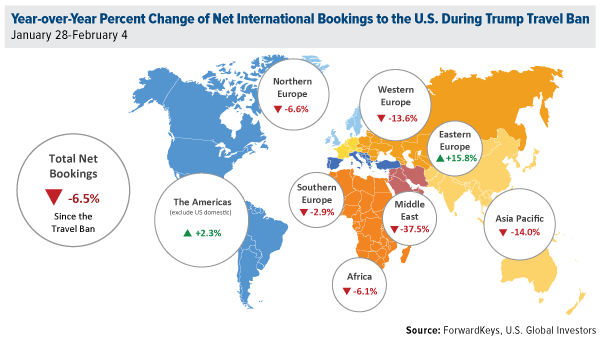 Year-over-Year Percent Change of Net International Bookings to the U.S. During Trump Travel Ban