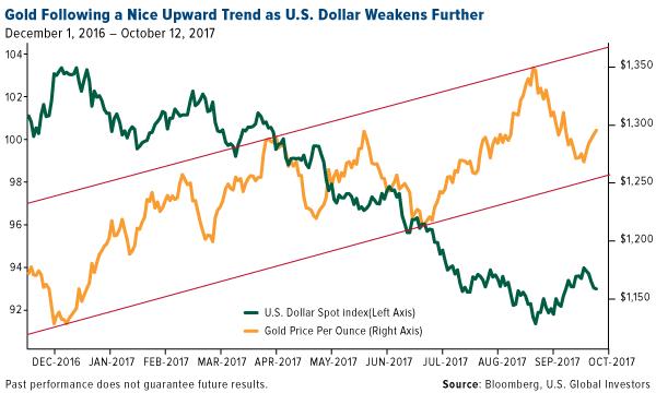 Gold following a nice upward trend as US dollar weakens further