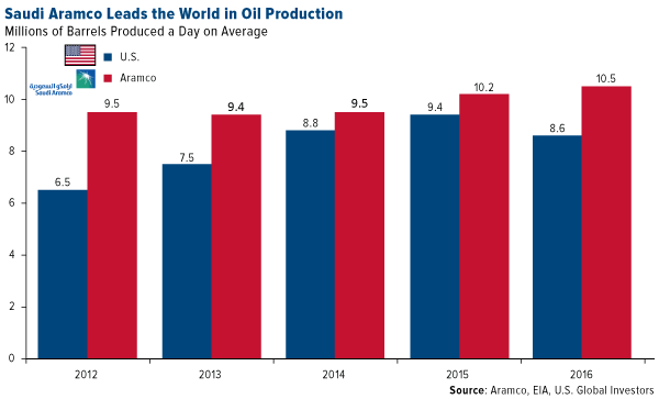 Saudi Aramco Leads the world in oil production