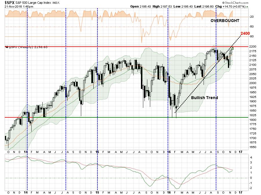 sp500-marketupdate112116-6