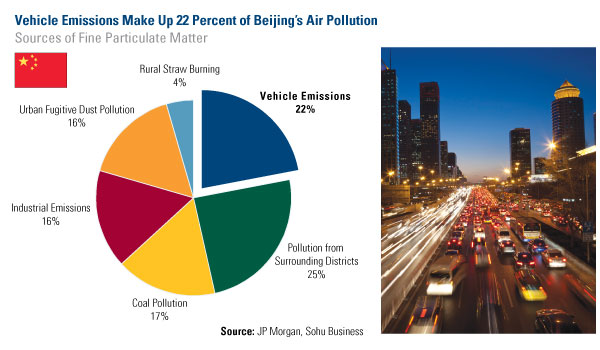 Vehicle Emissions Make Up 22 Percent of Beijing's Air Pollution