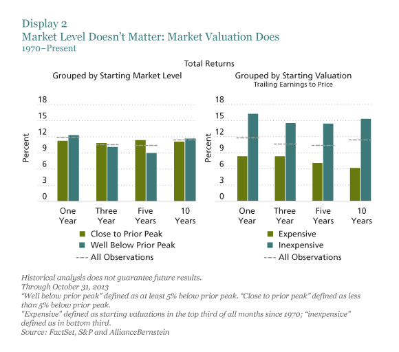 Market Level Doesn't Matter; Market Valuation Does