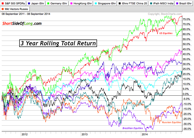 Global Stock Markets 3 Year Performance