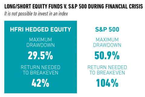 Long/Short Equity Funds v. S&P 500 During Financial Crisis chart