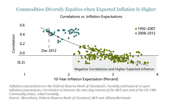 Commodities Diversify Equities Wjen Expected Inflation Is Higher