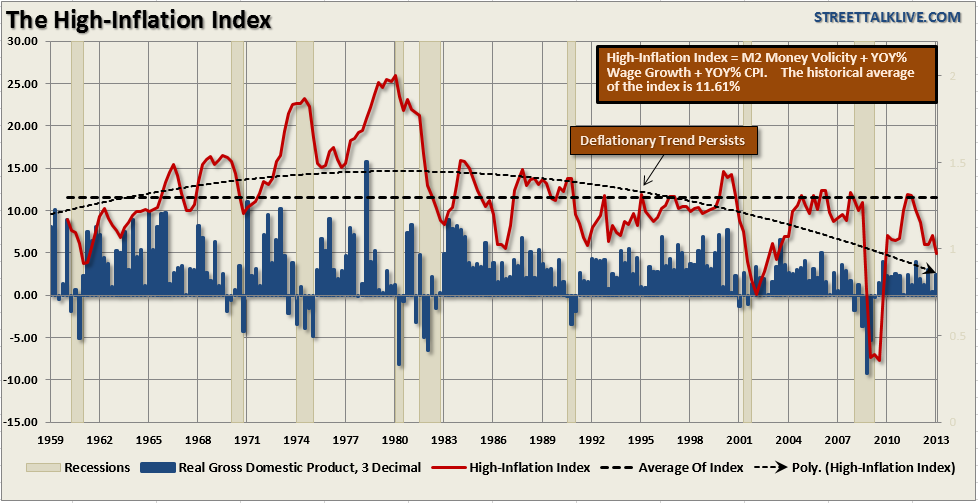 High-Inflation-Index-052413