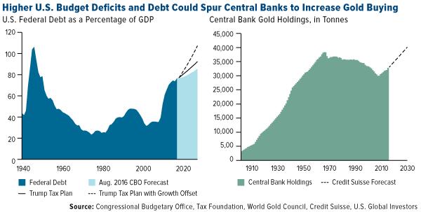 Higher US Budget Deficits Debt Spur Banks Increase Gold Buying