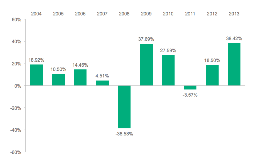Annual Total Returns — Vanguard Extended Market Index Fund Institutional Shares