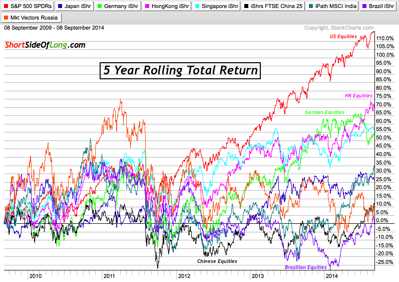 Global Stock Markets 5 Year Performance