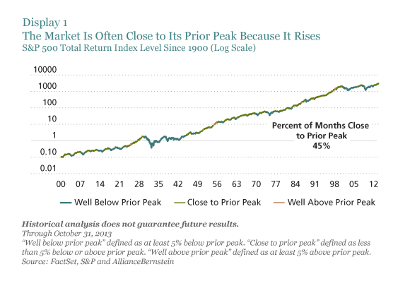 The Market Is Often Near Prior Peaks Because It Rises