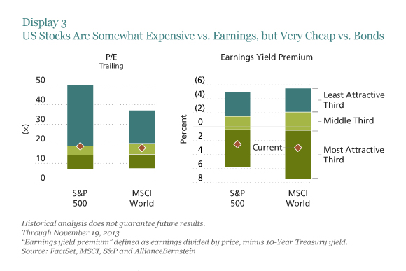 US Stocks Are Somewhat Expensive vs. Earnings, But Very Cheap vs. Bonds