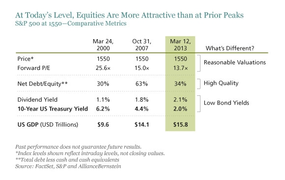 At Today's Level, Equities Are More Attractve Than at Prior Peaks