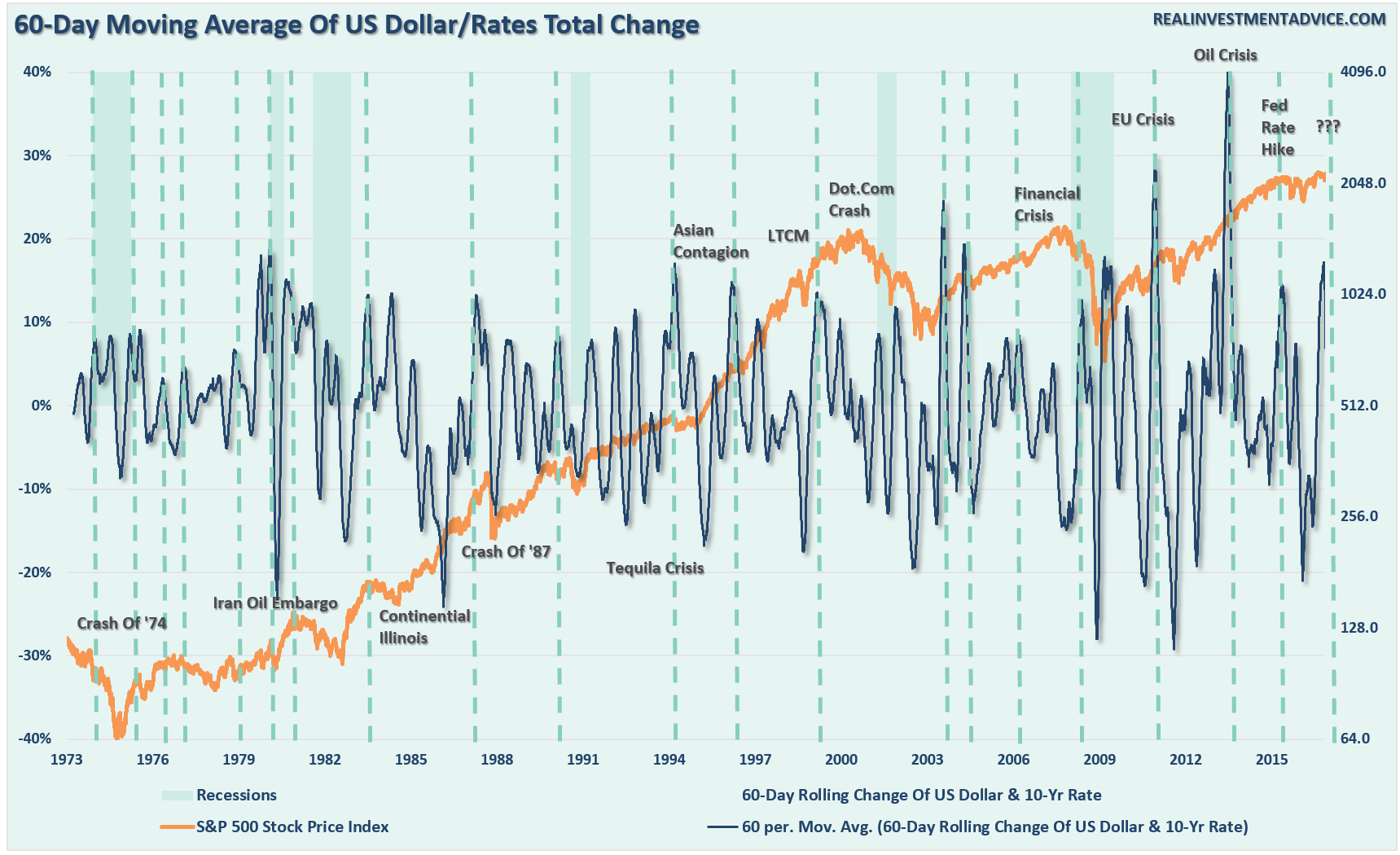 dollar-rate-60day-change-112116