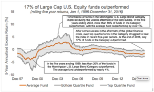 Chart: 17% of Large Cap U.S. Equity funds outperformed