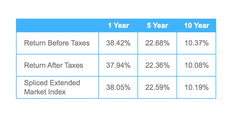 Average Annual Total Returns for Periods Ended December 31, 2013