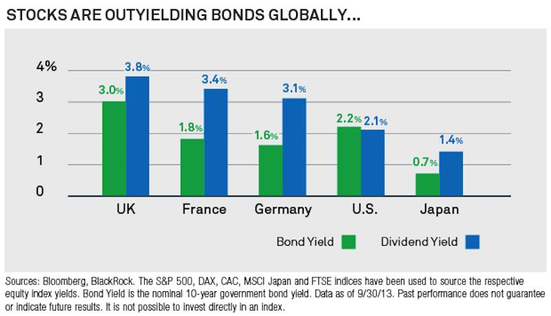 blackrock bond stock yields