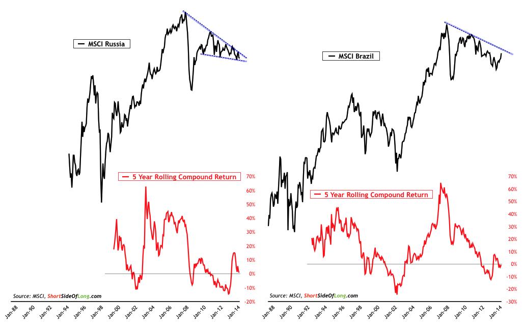 Russian & Brazilian Equities
