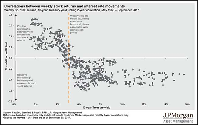 Correlation between stocks and interest rates chart