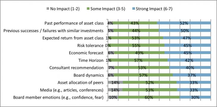 graph-b-factors-impacting-institutions