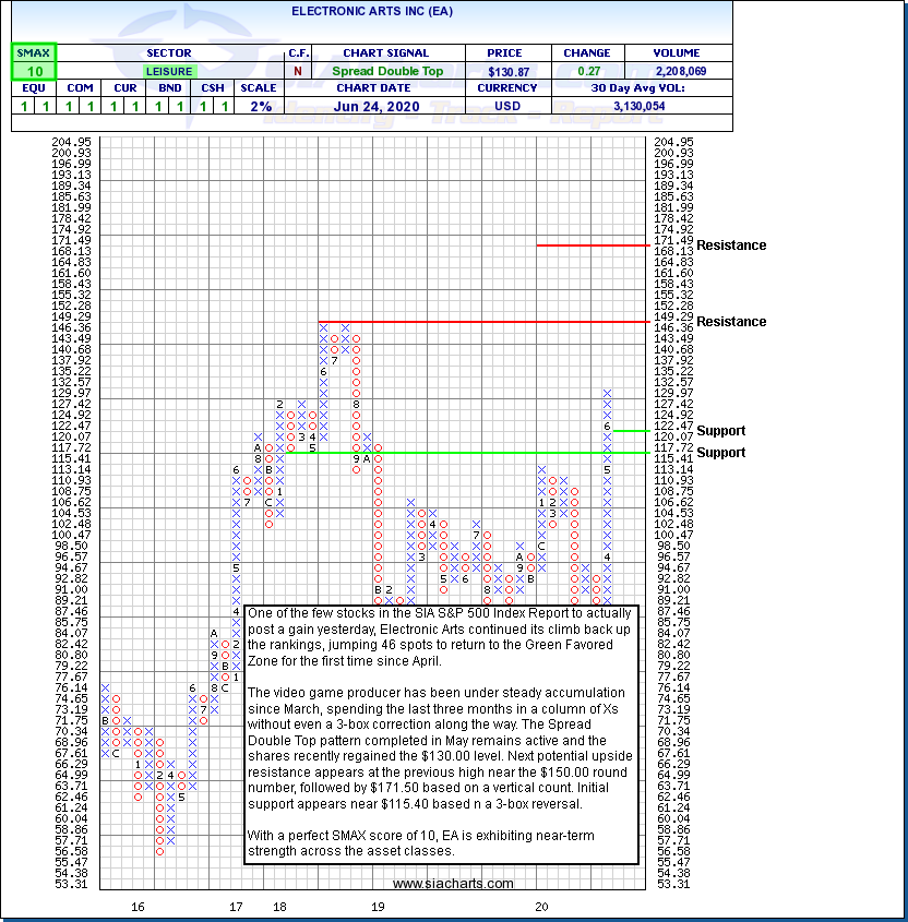ELECTRONIC ARTS INC (EA) NASDAQ - Jun 25, 2020  AdvisorAnalyst.com