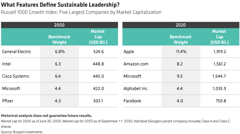 Two tables side-by-side show the five largest companies by market capitalization in the Russell 1000 Growth Index in 2000 and in 2020. Benchmark weights for each company are shown as well.