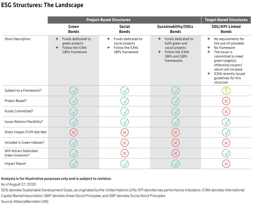 A table describes the four main types of ESG-linked bond structures and compares them across various features.