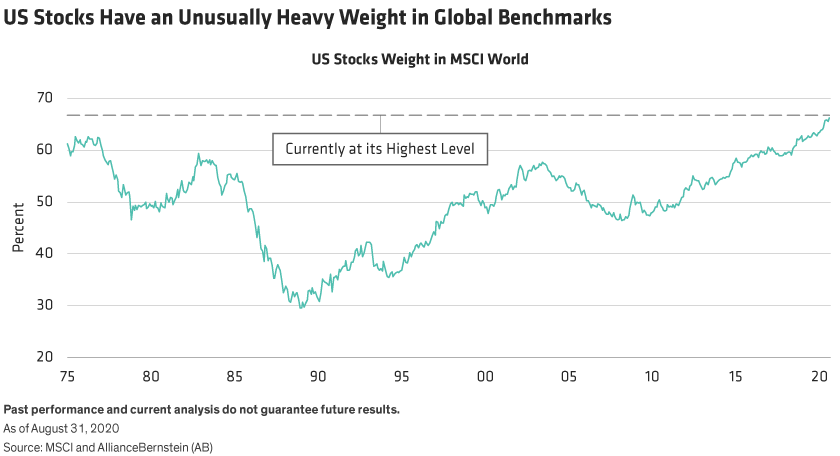 The weight of US stocks in the MSCI World Index is shown from 1975 through August 2020.