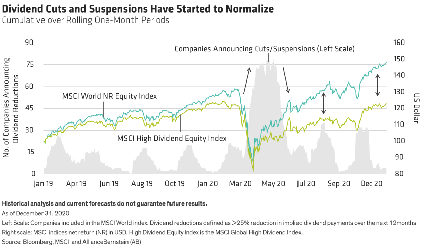 After peaking in May 2020, dividend cuts are normalizing - but global high dividend equities are still underperforming.