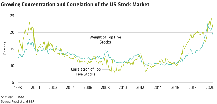 Two lines show the increased weight of the top five stocks in the US market and their close correlation in trading patterns.